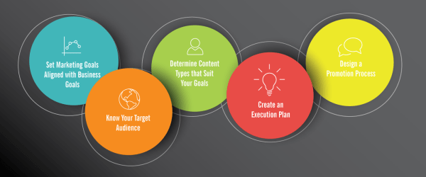 5 Tips to Create a Winning Content Marketing Strategy in 2016