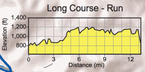 Wildflower Long Course - Run