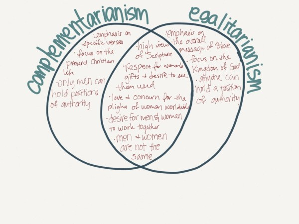 Complementarianism v. Egalitarianism