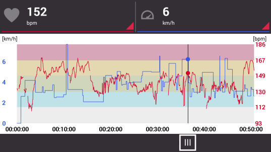 swim graph on phone
