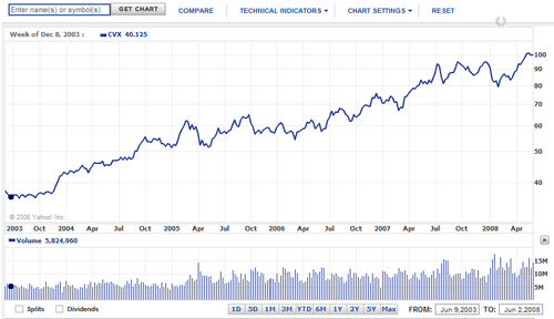 chevron-stock-price