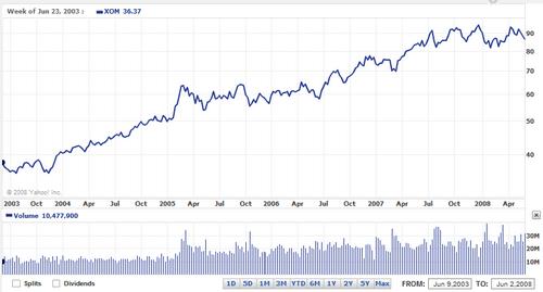 exxon-stock-price