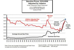 Inflation Adjusted Gas Prices