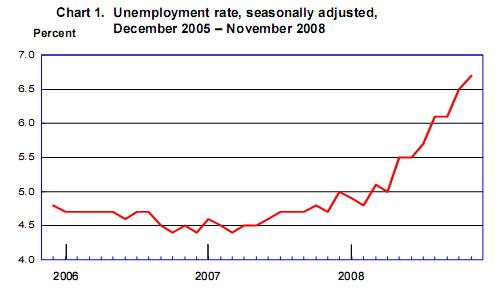 November 2008 US Unemployment Rate