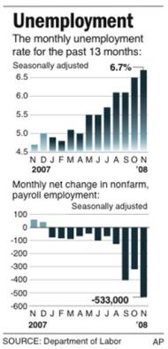 November 2008 Unemployment