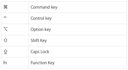 Keyboard shortcut decoder ring
