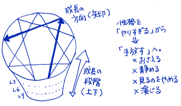 enneagram1_11