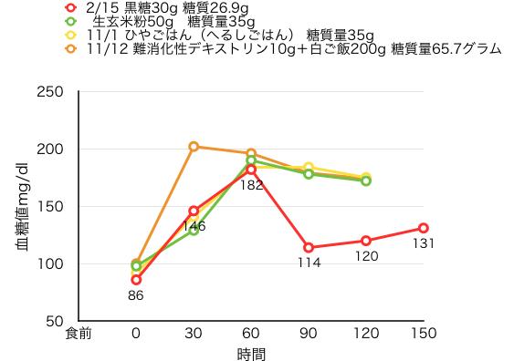 02-16-2血糖値測定[16]黒糖