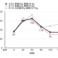 血糖値測定[18]黒糖再び。前回の上昇はもしかしてワクワクウフフのせい?