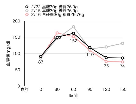 2-22血糖値測定[18]黒糖