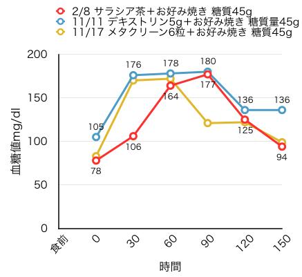 2-7血糖値測定[15]サラシア+お好み焼き