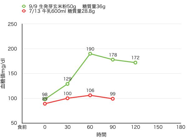 血糖値測定[21]牛乳と生発芽玄米粉