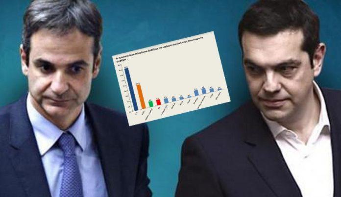 Σαρώνει ο ΣΥΡΙΖΑ: Σε ποια υποομάδα έρχεται πρώτο κόμμα, έξαλλος ο Τσίπρας όταν είδε τη δημοσκόπηση