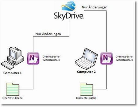 Kein Konflikt: der interne Synchronisations-Mechanismus von OneNote gleicht den Inhalt des lokalen Caches mit dem SkyDrive-Server ab und überträgt ganz gezielt nur die einzelnen Änderungen, auch wenn sie von mehreren Rechnern kommen.