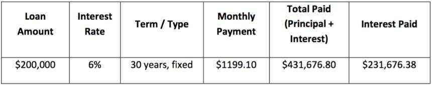 mortgage-chart