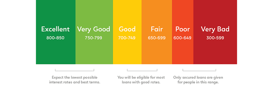 fico credit score range 1