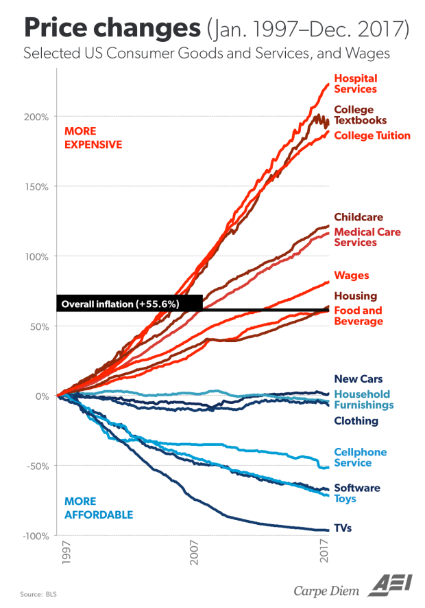 inflation trends by category.