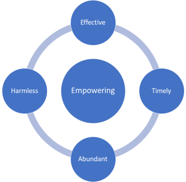 HETAE - Harmless, Effective, Timely, Abundant, Empowering