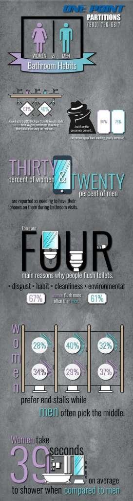 women vs men bathroom habits