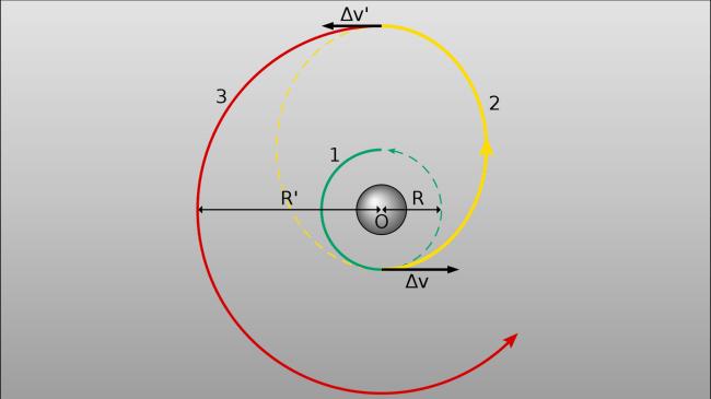 Hohmann_transfer_orbit_1.png