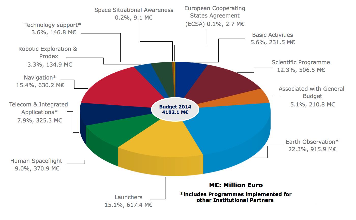 ESA_budget_by_domain_for_2014_M_Million_Euro.jpg