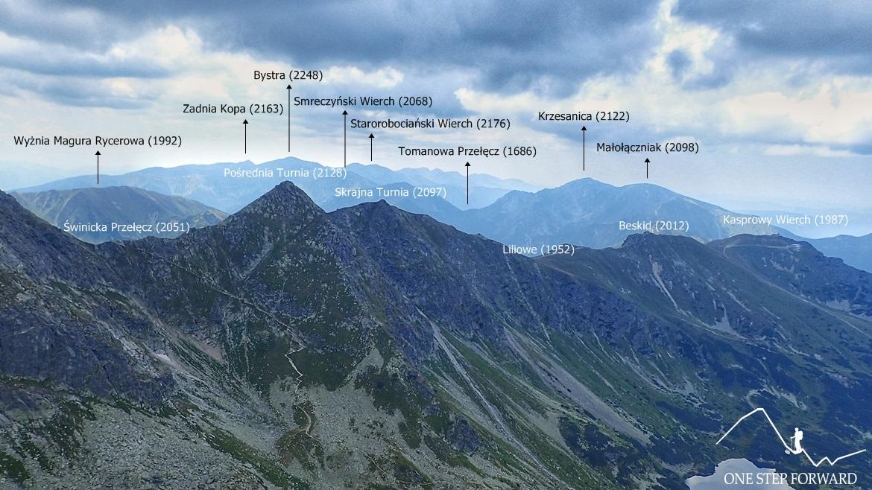 Kościelec - panorama w kierunku Tatr Zachodnich
