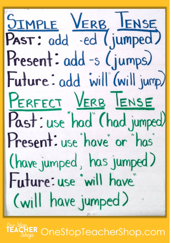 Verb Tense Anchor Chart - Check out my collection of anchor charts for math, reading, writing, and grammar. I love anchor charts even though I'm not so great at making them! Also, get some tips for using anchor charts effectively in your classroom.