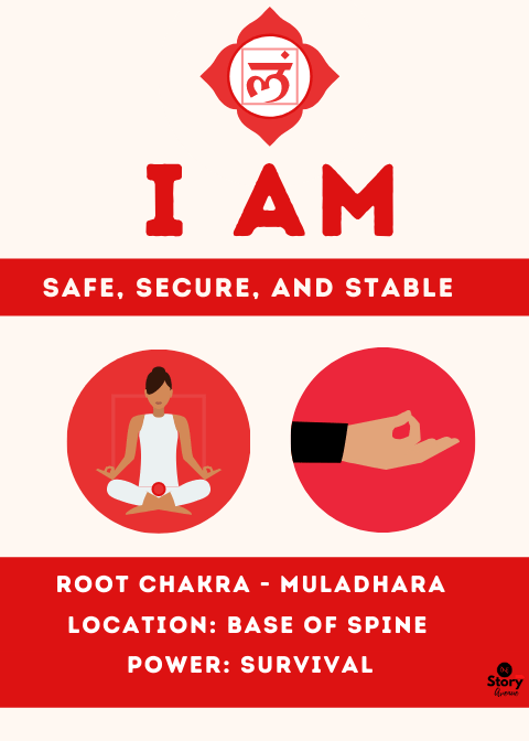 What is Root Chakra?