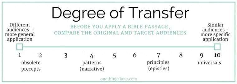 degree of transfer chart