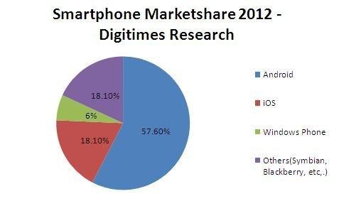 smartphone marketshare 2012