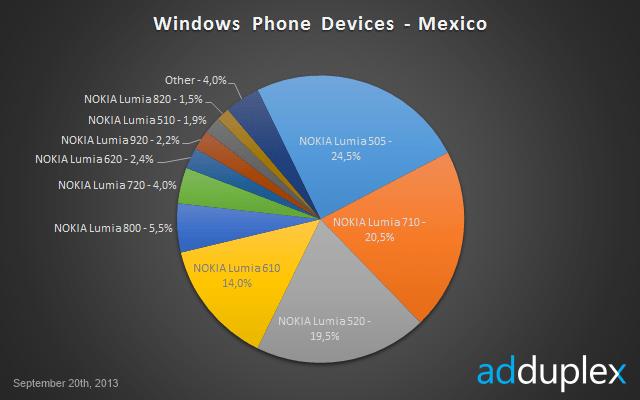 estadisticas-windows-phone-septiembre-mexico