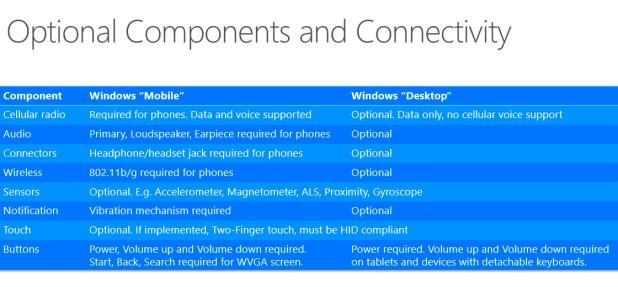 componentes adicionales windows 10