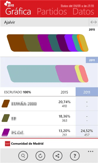 Elecciones 2015 Madrid 2