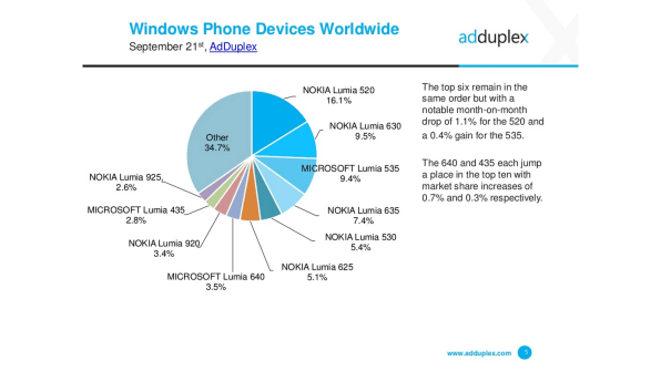 adduplex devices