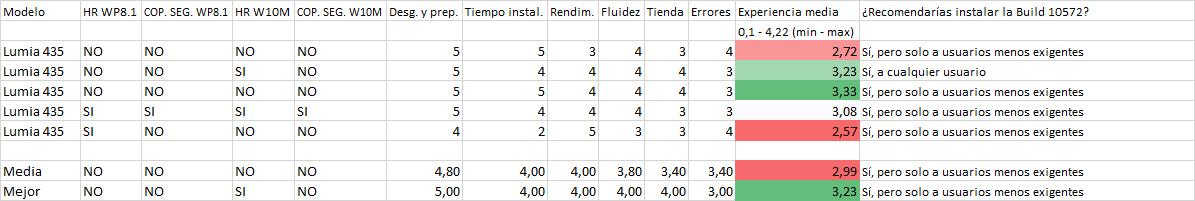 Resultados de la encuesta de la Build 10572 en los Lumia 435