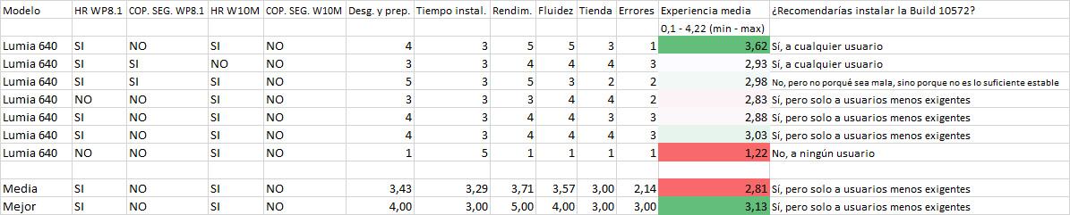 Resultados de la encuesta de la Build 10572 en los Lumia 640