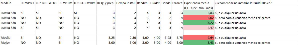 Resultados de la encuesta de la Build 10572 en los Lumia 830