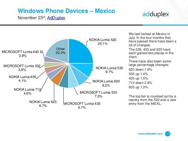Dispositivos Windows Phone en México por AdDuplex en noviembre 2015