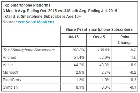 comscore-october-2015