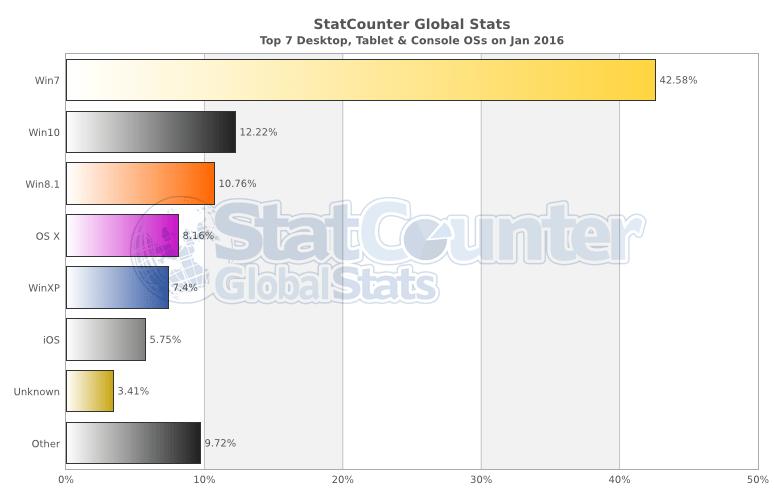 StatCounter-os-ww-monthly-201601-201601-bar