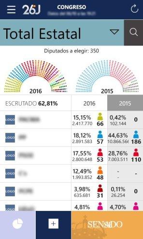 Elecciones Generales 2016 2