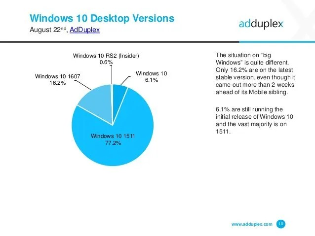 adduplex-windows-device-statistics-report-august-2016-10-638
