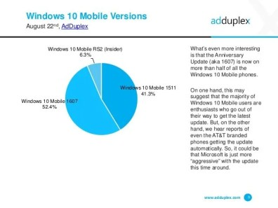 adduplex-windows-device-statistics-report-august-2016-9-638
