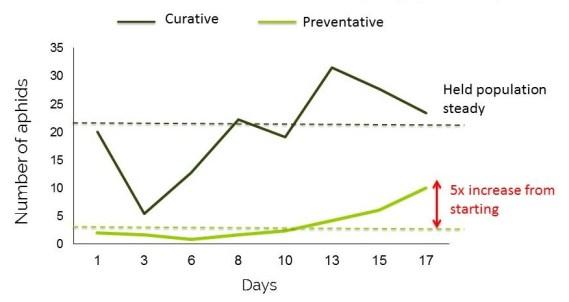 curative vs preventative _Ervi for foxglove