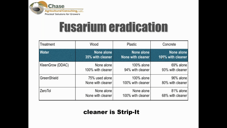 Sanitation chart Ann Chase diff materials.png