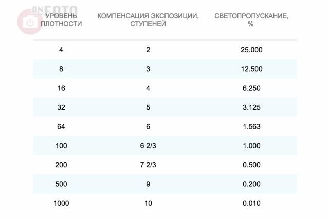 Таблица светопропускания фильтров