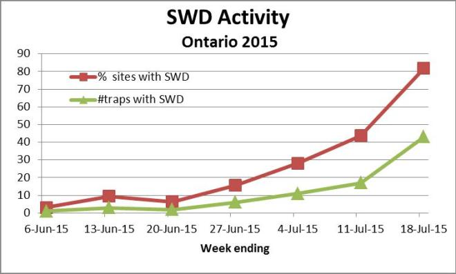 Figure 1: SWD positive sites and number of flies trapped by week