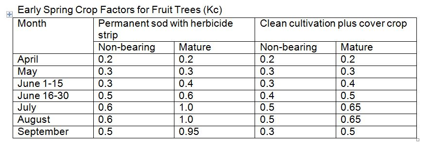 early spring crop factors for fruit trees