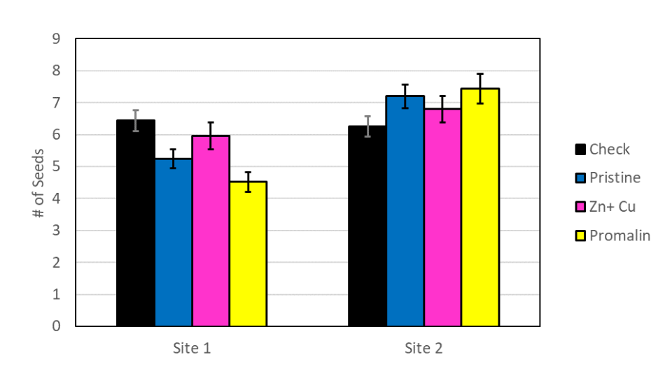 Graph showing Pristine and Promalin treatments have less seeds per apple at Site 1 compared to the untreated check and more seeds per apple at site 2. The zinc and copper treatment had similar levels of seeds per fruit as the untreated check