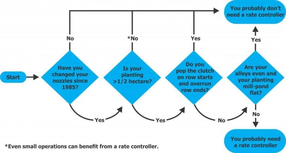 Rate calculator decision making matrix.